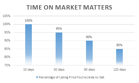 Time on Market in BC