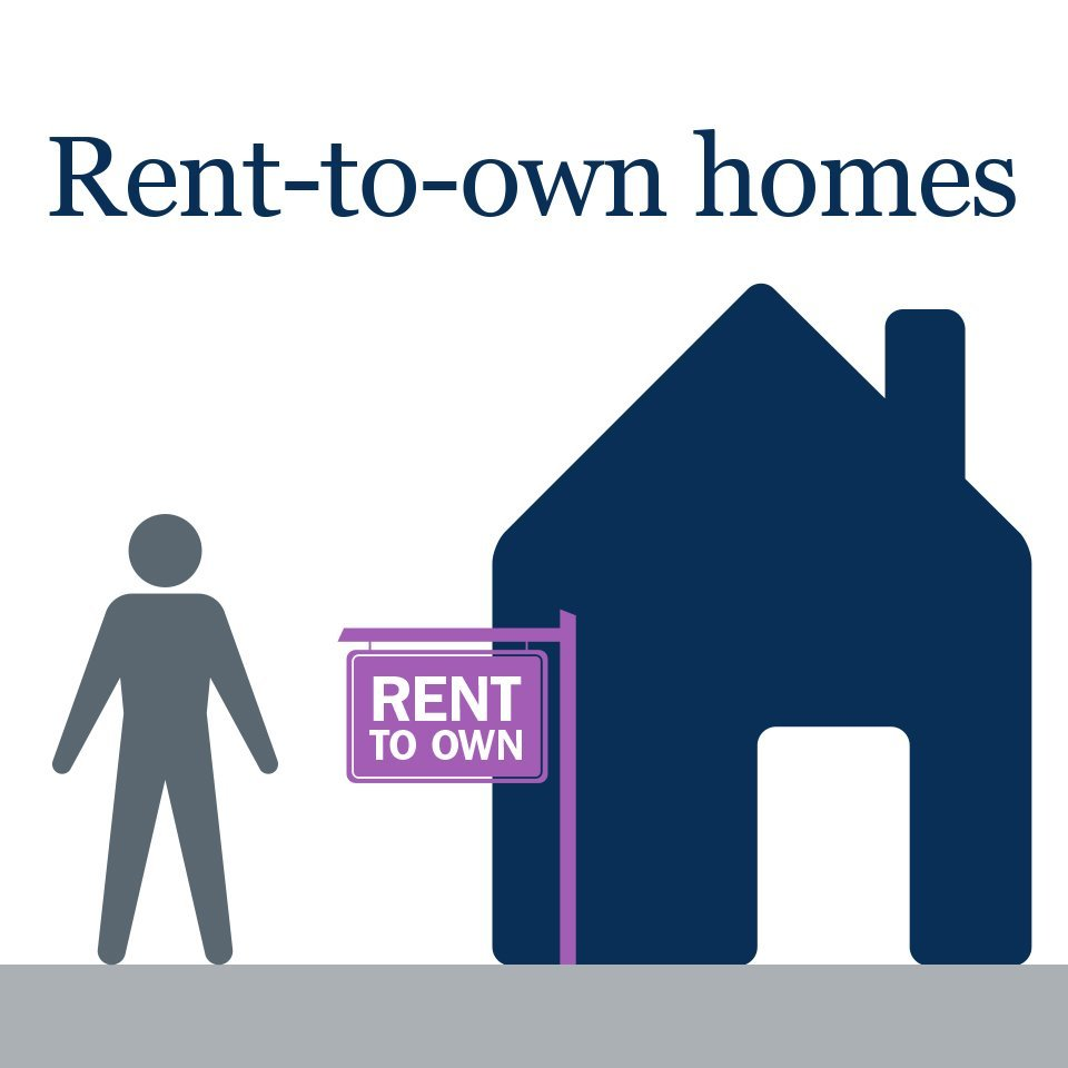 Rent to own in Canada