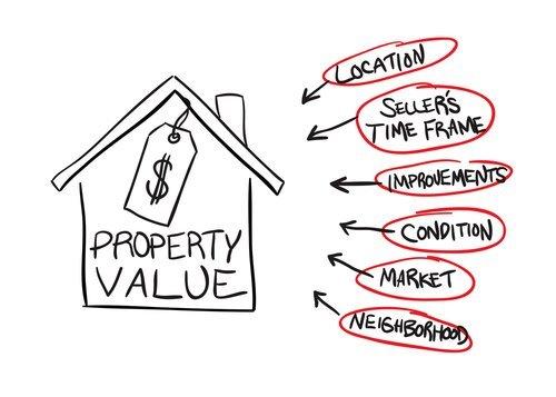 Kamloops Real Estate Values