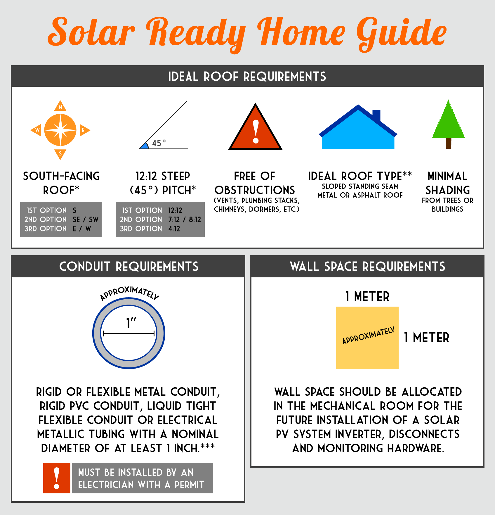 go solar how does solar power work is your kamloops home solar ready