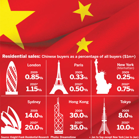 Buyers from China graphic