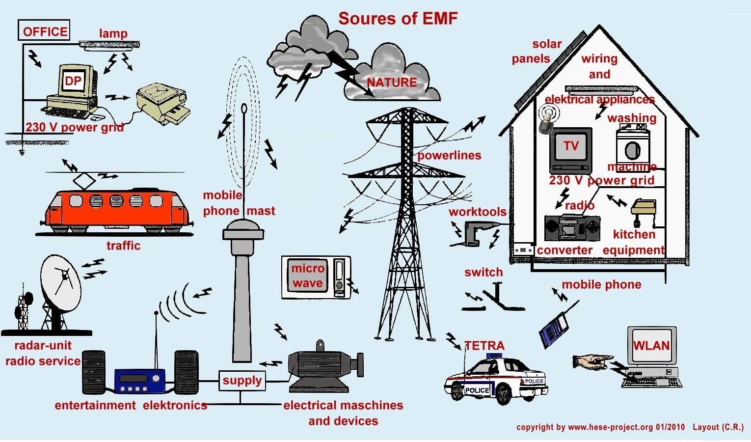 Where does EMF radiation come from