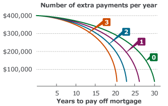 Three ways to pay off your mortgage faster for 10 year amortization table
