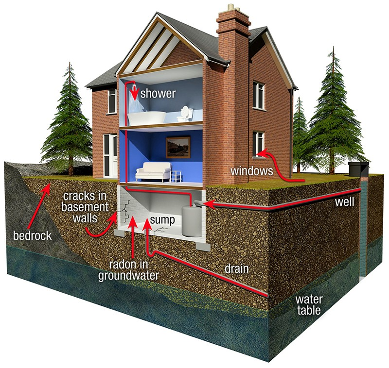 How To Reduce Radon Gas In Basement Home Design Inspirations - Radon in basements