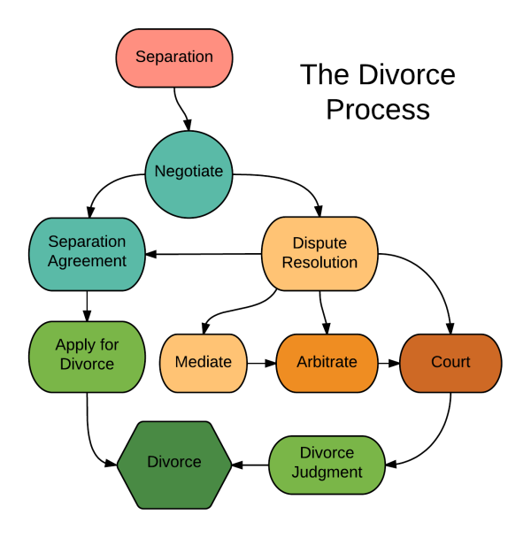 The canadian divorce process