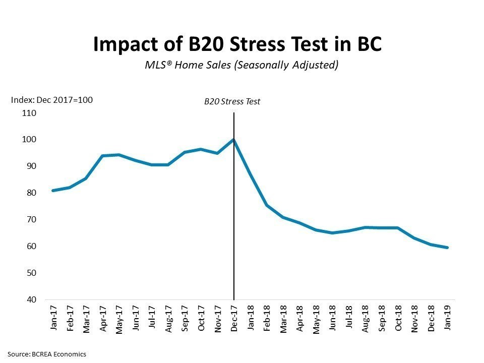 BC Stress Mortgage Test News