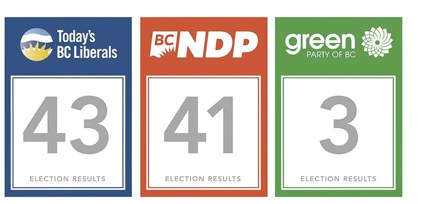 BC election results