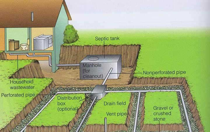 Kamloops Septic Systems Explained