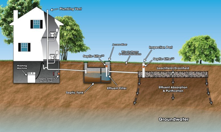 Septic System Design - All you need to know