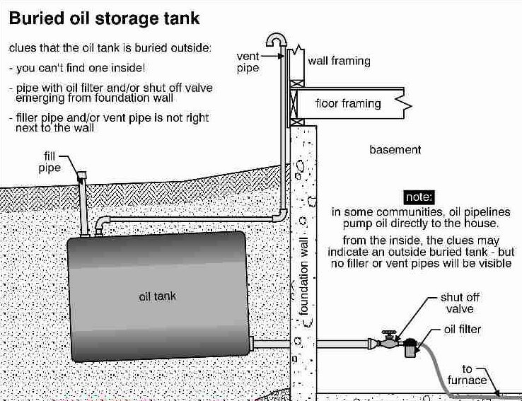 Kamloops oil tank removal