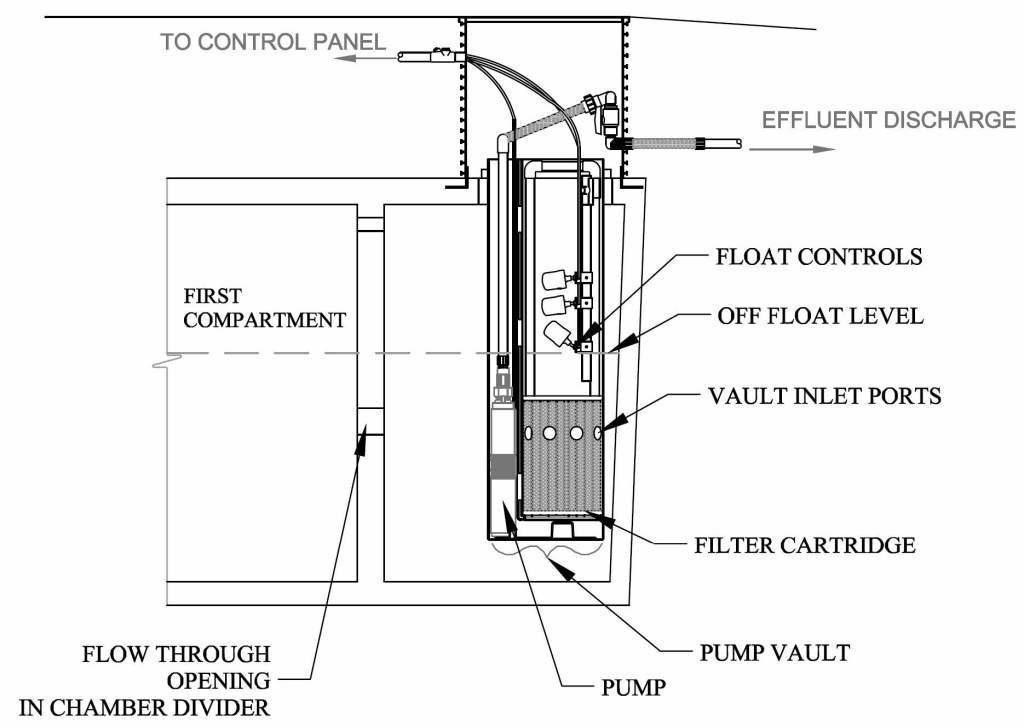 Septic pump discharge