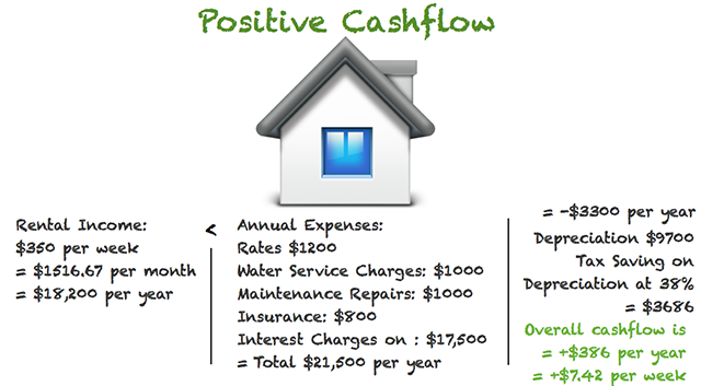 Rental cash flow