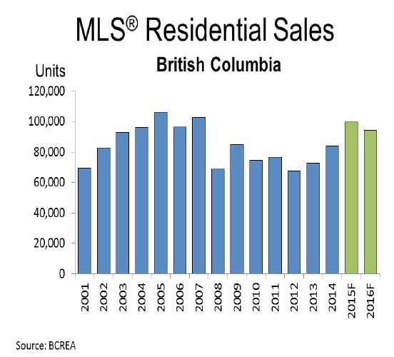 BC Residential Sales
